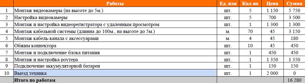 Смета работ установки видеонаблюдения частного дома в Казани