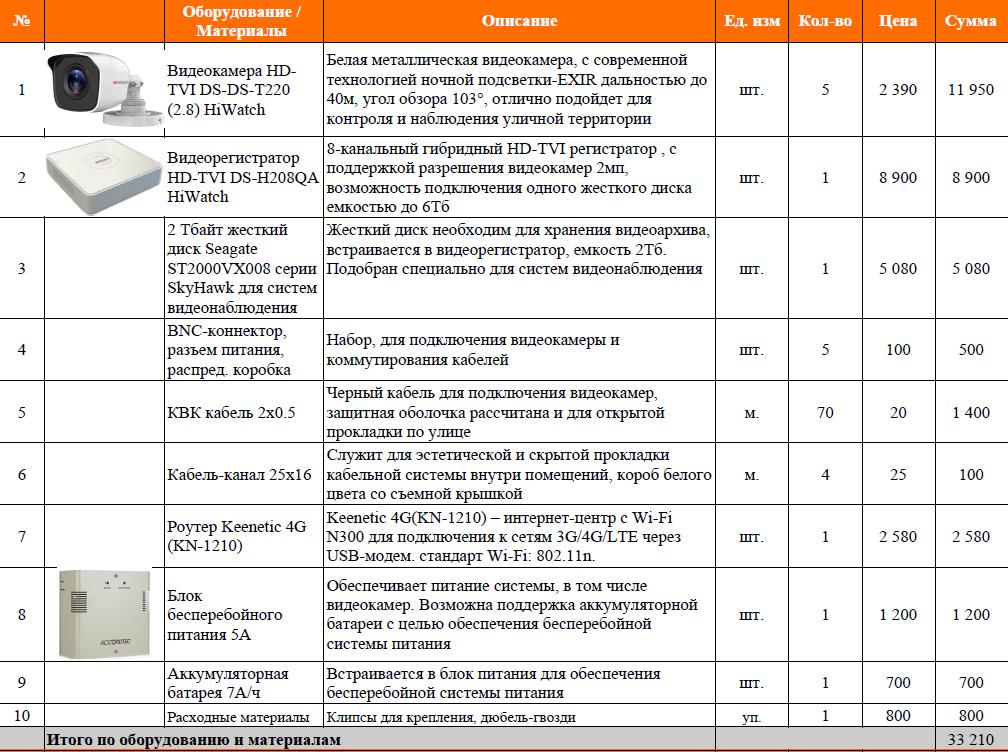 Смета оборудования видеонаблюдения частного дома Казань