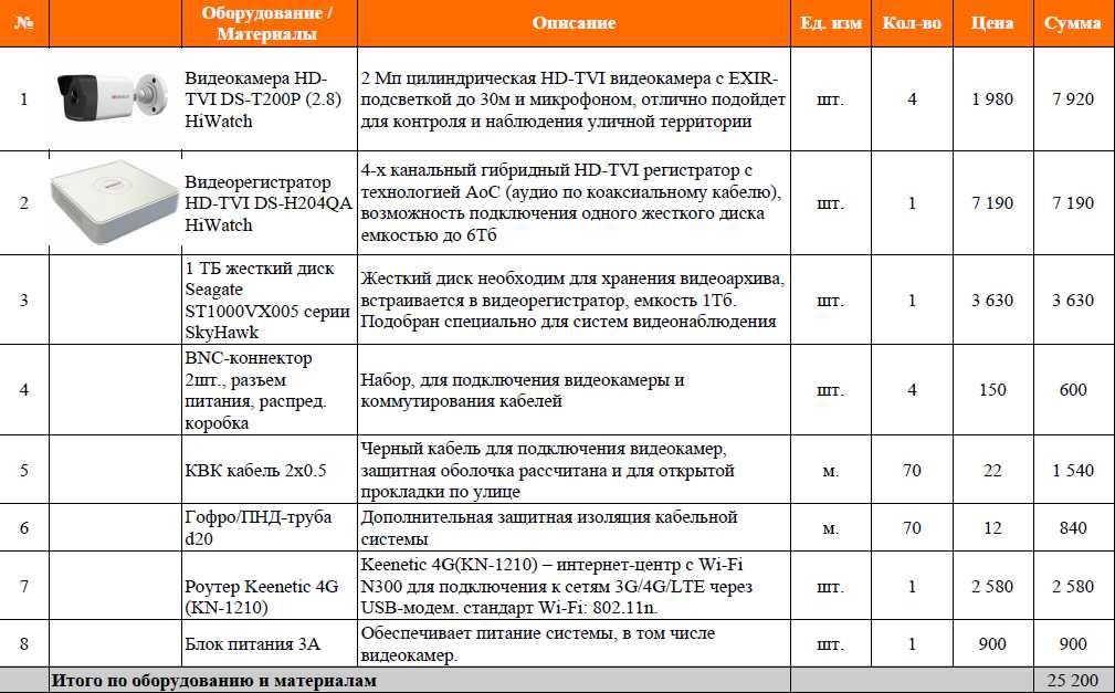 Смета видеонаблюдение в частный дом в Краснодаре