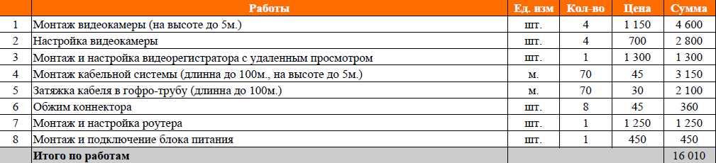 Монтаж видеонаблюдение в частный дом в Краснодаре