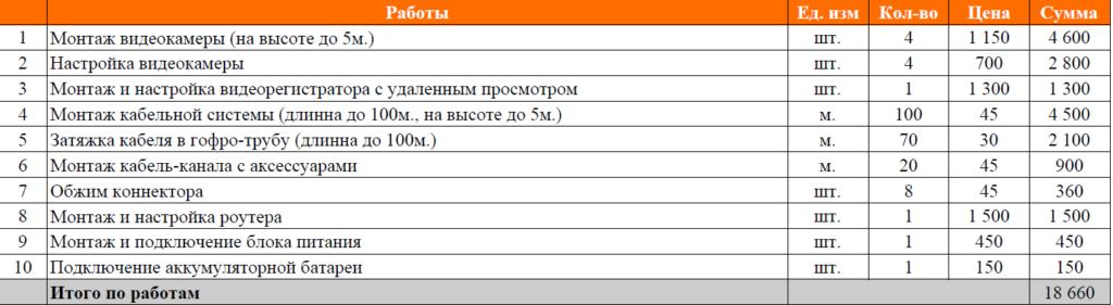 Монтаж видеонаблюдение на дачу в Ленинградской области