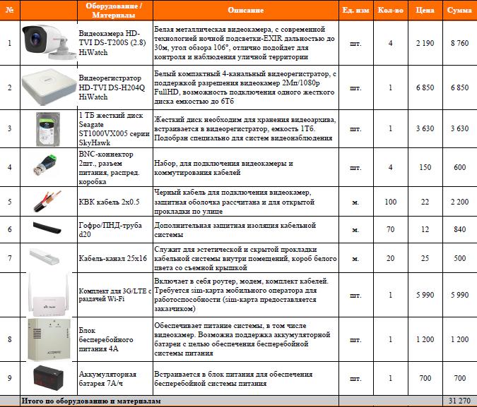 Оборудование видеонаблюдение на дачу в Ленинградской области