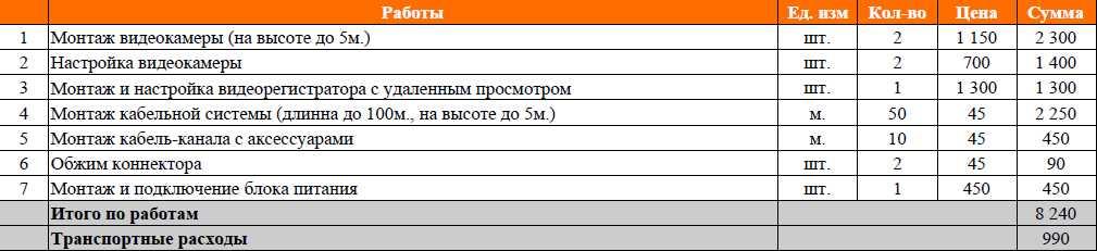 Монтаж видеонаблюдение в квартиру в Москве