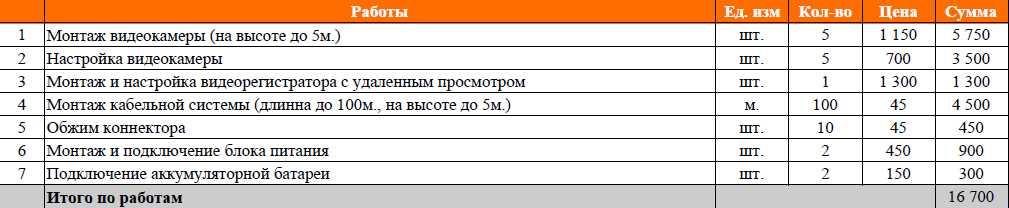 Монтаж видеонаблюдение в офис и складе в Москве