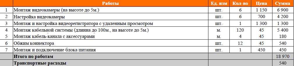 Монтаж видеонаблюдение в офисе в Новосибирске