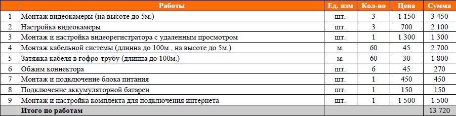 Монтаж видеонаблюдение на дачу в Московской области