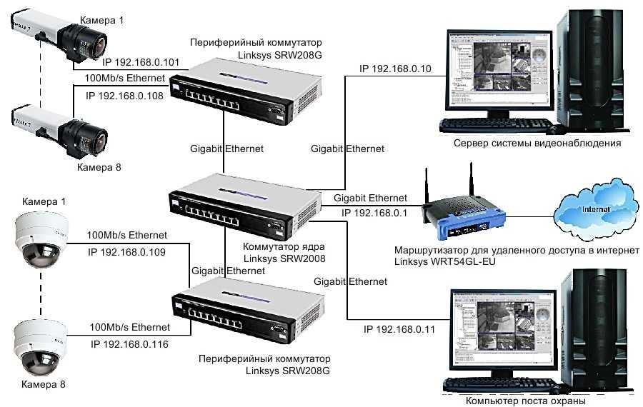 Принцип действия системы IP видеонаблюдения
