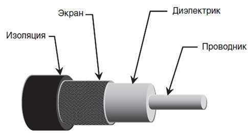 коаксиальный кабель в разрезе