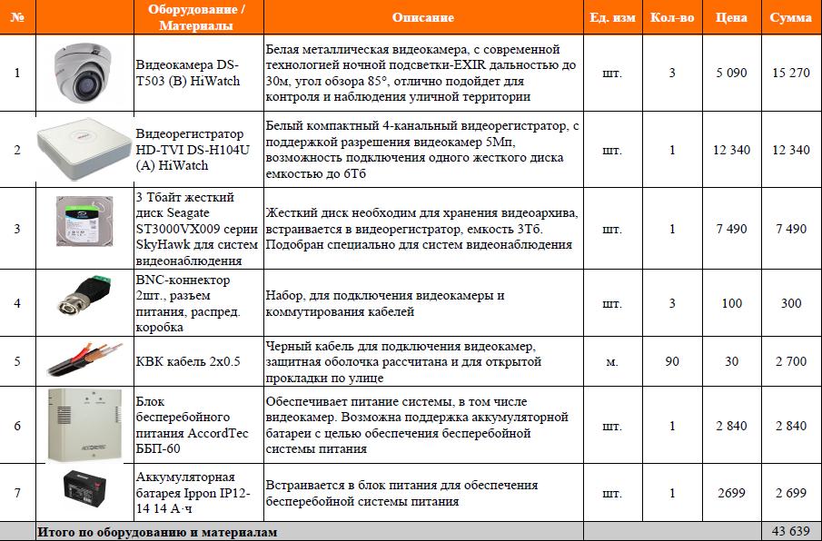 Таблица оборудования видеонаблюдения